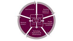 APEX Target Operating Model Operating Model, Strategic Goals, Process Improvement, Business Analyst, Change Management, Work Inspiration, Leadership, Frames, Target