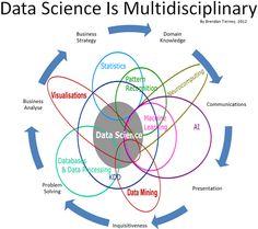 El Camino de un Data Scientist: Data Science es una disciplina que incorpora elementos diferentes y se basa en las técnicas y teorías de muchos campos, incluyendo Matemáticas, Estadística, Ingeniería de Datos, Reconocimiento de Formas y Aprendizaje, Visualización Avanzada de Computación, Modelando e incertidumbre, almacenamiento de datos y computación de alto rendimiento, con el objetivo de extraer el significado de los datos y la creación de productos de datos.