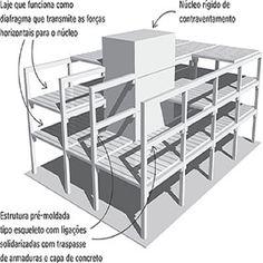 Detalhes de uma estrutura em Pré-Moldados @portalconstruir ------------------------------------------------- Para acessar mais detalhes sobre Como Construir, visite nossa página. www.portalcc.com.br