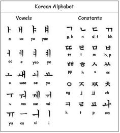The Korean Written Alphabet is known as Hangul. Hangul is read from left to right.