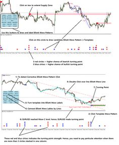 Excessive Momentum Indicator New Version 10 1 Released Wave Pattern