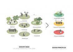 Jin Wellbeing County – Shma Company Limited Bubble Diagram Architecture, Architecture Concept Drawings, Architecture Diagrams, Architecture Graphics, Urban Design Concept, Urban Design Diagram, Landscape Model, Landscape Architecture Drawing, Architecture Program