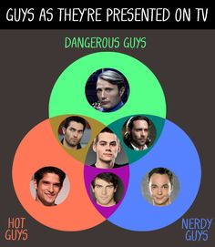 11 Completely Accurate And Fact-Based Charts About LGBT Celebrities