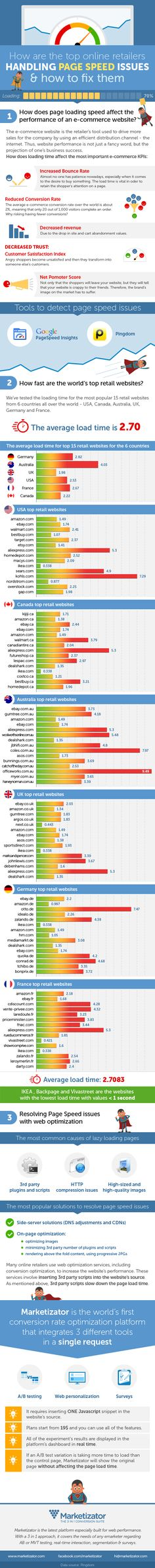 Page speed issues and how to handle them smart. Research on top 15 online retailers from 6 countries: USA, Canada, UK, Australia, Germany and France