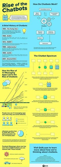 """Toolbox for HR on Twitter: """"#Infographic: Rise of the #Chatbots   #AI #DeepLearning #Startup #IoT #BigData #Analytics #DataScience #Fintech #Insurtech #Bots #Technology https://t.co/jDTeaNrFlt"""""""