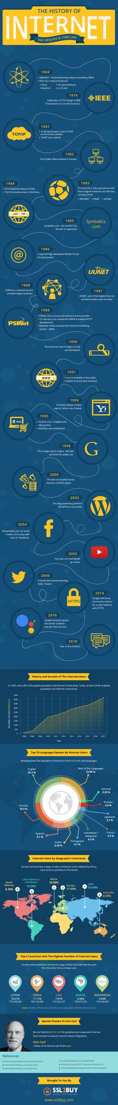 A Brief History Of The Internet – Origins and Timeline - (infographic) Interesting Information, Daily Inspiration, Infographic, Infographics