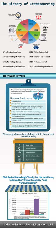 Fresh on IGM > Crowdsourcing History: Its the power of co-working. Crowdsourcing is about breaking work into pieces and outsourcing and building a creative community. See some popular projects in history that were fueled from crowdsourcing.  > http://infographicsmania.com/crowdsourcing-history/