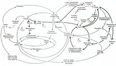 Identifying a system's major variables, their cause and effect relationships and their behavior as a system is easily modeled using causal loop diagrams