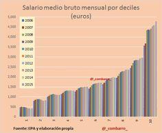 España Salario Medio Bruto 1996-2015