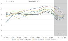 +++ Bis 30 Grad: Der Sommer ist da! +++  Nach Starkregen und kräftigen Gewittern am Freitag, dem 13., geht es ab jetzt Tag für Tag bergauf. Ab Mittwoch, 18. April, sind in tiefen Lagen lokal bis zu 30 °C möglich!  #Hitze #heiß #Frühling #Sommer #Schauer #Gewitter #Wetter