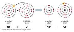 Eindterm 13.3: De ionbinding is geen intramoleculaire of intermoleculaire binding. Hij treedt op wanneer de atomen een verschil in elektronegativiteit hebben dat groter is dan 1,66. Dit is meestal het geval bij de combinatie van een metaal en niet-metaal: een zout. In vaste toestand zijn deze stoffen bros, in opgeloste toestand geleiden zij stroom.