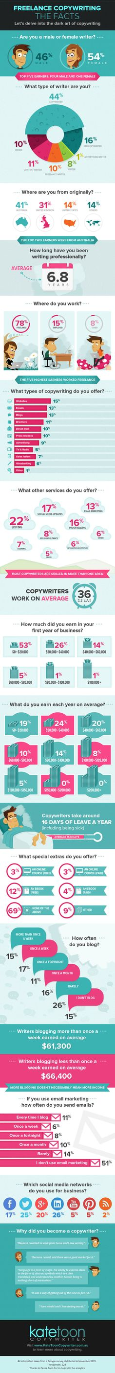 Great info our our business from my Aussie friend, Kate Toon.