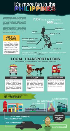 Philippine infographics for the promotion of tourism in New Zealand. Philippines Culture, Philippines Travel, Funny Asian Memes, Tagalog Words, Powerpoint Background Templates, Japanese Language Learning, Filipino Culture, World Thinking Day, Viajes