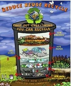Easy Ways to Recycle – Recycling Information Recycling Facts, Recycling For Kids, Recycling Information, Reduce Reuse Recycle, Ways To Recycle, Recycle Art, Things You Can Recycle, Poster Drawing, School Displays