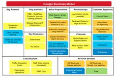 Google Business Model over Business Model Canvas