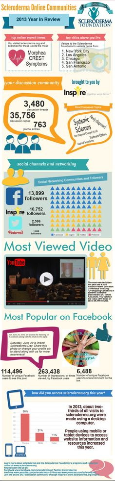 Inforgraphic: 2013 Online Communities, Scleroderma Foundation #hcsm #Scleroderma