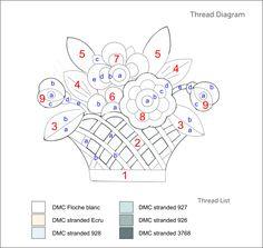 Thread Diagram
