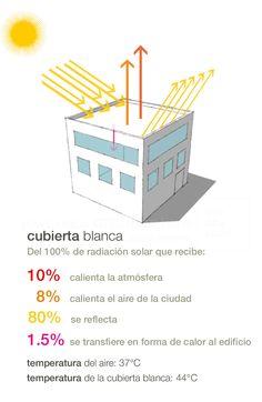 ¿Qué son las superficies reflectivas?    Low Carbon Architecture