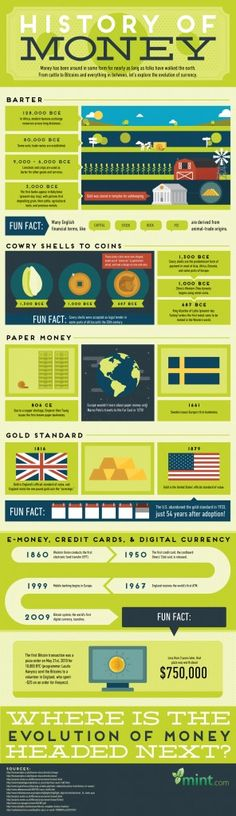 """Some form of currency has been around for nearly as long as people have walked the earth. From bartering, to trading cattle, to swapping Bitcoins, the following infographic explores the evolution of money. Click on """"Launch Infographic"""" for an expanded view."""