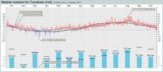 Weather statistics for Trondheim (Sør-Trøndelag) – yr.no