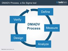How to create a high-quality product, keeping the customer and the customer's need in mind? Check the DMADV Process: https://www.toolshero.com/quality-management/dmadv-process/