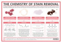 Chemistry of Stain Removers - sound and memorable advice on the table and in accompanying text.