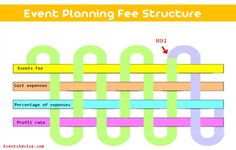 http://eventsadvise.com/how-event-planner-structure-his-fees-to-get-profit/  #eventplanner #feestructure #profit