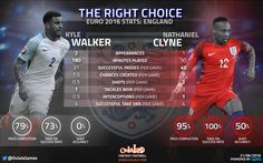 Stats reveal Nathaniel Clyne MUST start ahead of Kyle Walker for England | OulalaGames