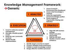 Afbeeldingsresultaat voor knowledge management