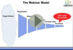 Webinar to Generate Sales #webinarway - Found in The Webinar Way .com digital paper http://like2.us/webinarpaper