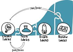 Five Principles for Building Corporate Innovation Ecosystems