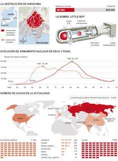 :La amenaza nuclear en el mundo | EL MUNDO