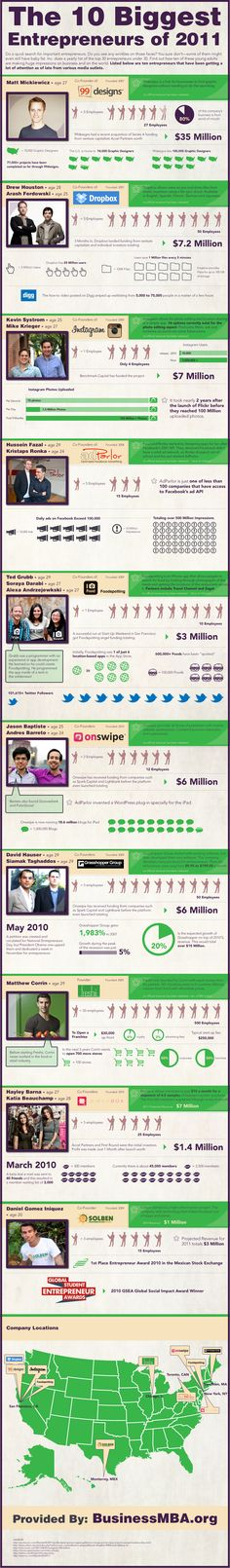 The 10 Biggest Entrepreneurs of 2011 Will you be one of the top entrepreneurs in 2012?  #infographic