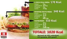 Pranzo al fastfood? Pensaci bene.  #trashfood #fastfood #calorie #carboidratiraffinati