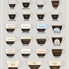 Espresso? Macciato? Cappuccino? Cordato? Name it.....