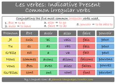 The five most common irregular verbs used, conjugated to the indicative present tense.