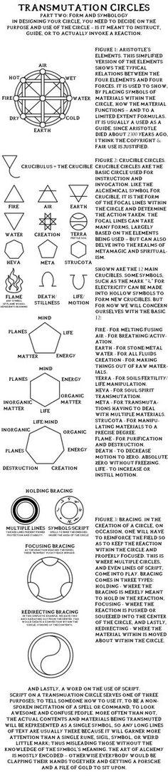 "Alchemy: #Transmutation #Circles, ""Part Two: Form And Symbology"". Full Metal #Alchemist / Hagane No Renkinjutsushi."