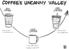 the uncanny valley of coffee.