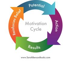 A Writer's Motivation Cycle