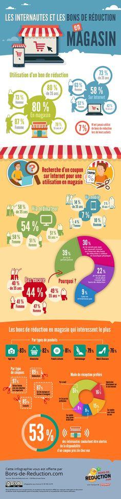Infographie | Les internautes et les bons de réduction en magasin
