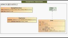 JAVA EE: Flyweight Design pattern - Implementation