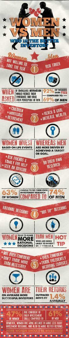 Who is the best Investor... Men or Women?