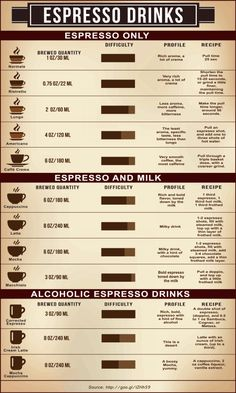 Espresso Drinks Infographic
