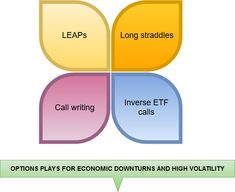 Options plays for economic downturns and high volatility. Possible roadblocks and best industries for these options plays. Trading Strategies, Plays, Saving Money, Budgeting, Investing, Bear, Club, Tips, Games