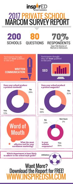 A boatload of stats and facts for private school marketing and communications. Grab a cup of coffee and settle in. Survey Report, You Magazine, Private School, Communication, Facts, Thoughts, This Or That Questions, Marketing, Writing