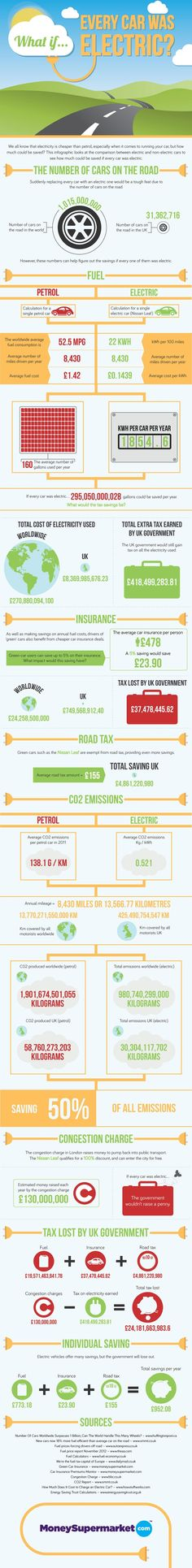 About electric cars. #infographic