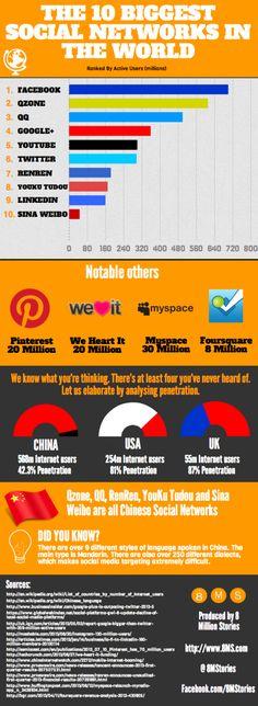 10 największych sieci spolecznościowych na świecie - #infografika