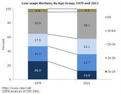 Low Wage Workers: More Educated Today than in the 70s (click thru for more)