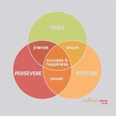 Achieving success and happiness.