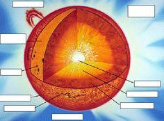 label parts of the sun, cycle 2, week 8 http://solar.bnsc.rl.ac.uk/sb99/teachers/wks2/sun_quiz.gif